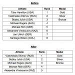 アテネ五輪でのタイラー・ハミルトンの個人TT金メダルは剥奪、エキモフが繰り上げで金メダルに
