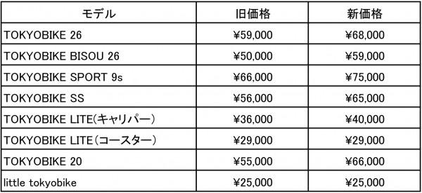 150204_tokyobike_new_price