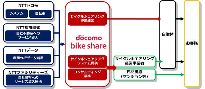 nttdocomo_cycle