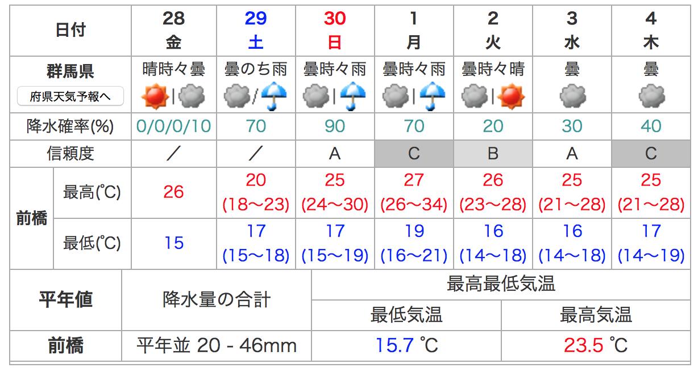 市 天気 県 予報 滋賀 守山
